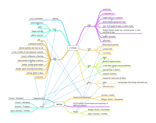Lenormand Keyword Mind Map by Rootweaver# 2 Clover