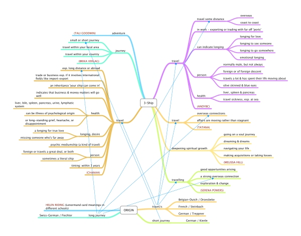 Lenormand Keywords MindMap by Rootweaver#3 - Ship