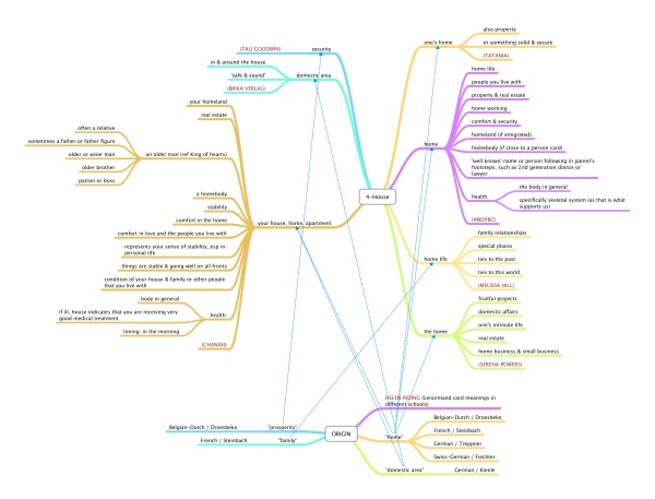 Lenormand Keywords MindMap, created by Rootweaver